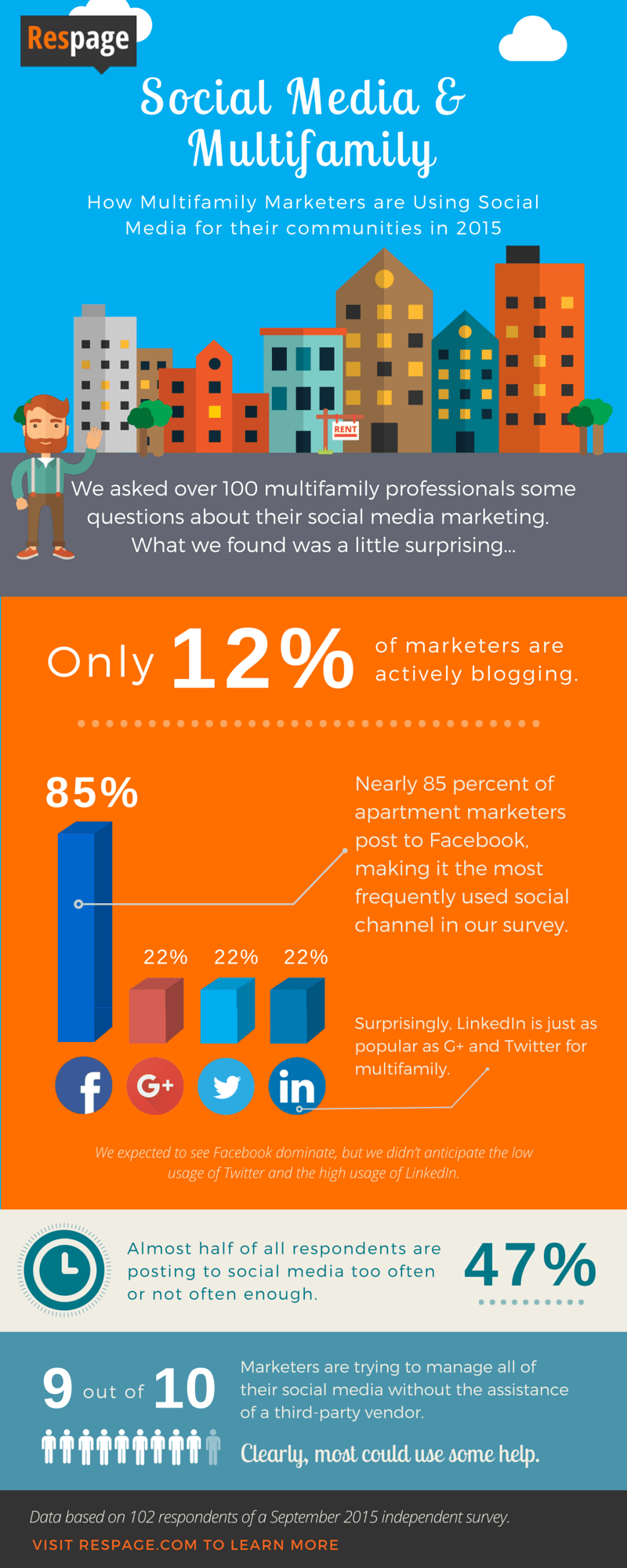 Respage-Social-Media-Survey