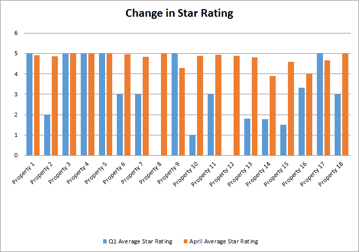 Chart2Revised