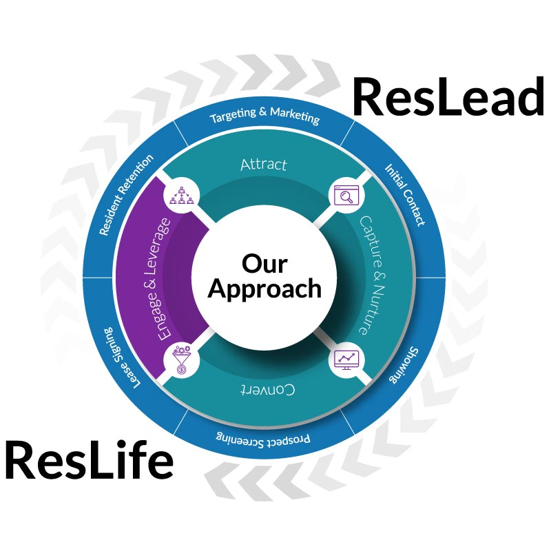 Respage Approach - Engage & Leverage