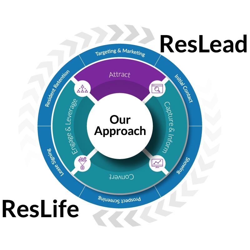 Respage Approach - Attract Leads