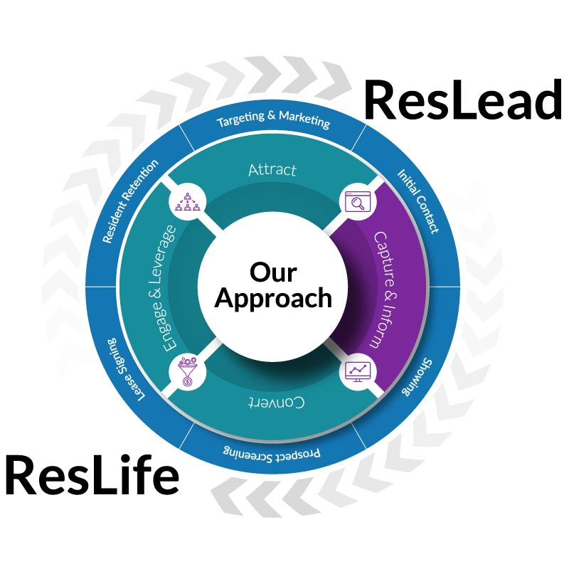 Respage Approach - Capture Leads