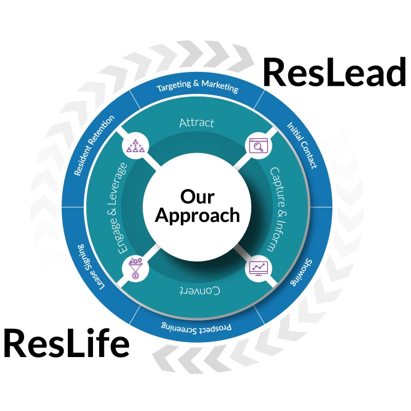 Respage Our Approach